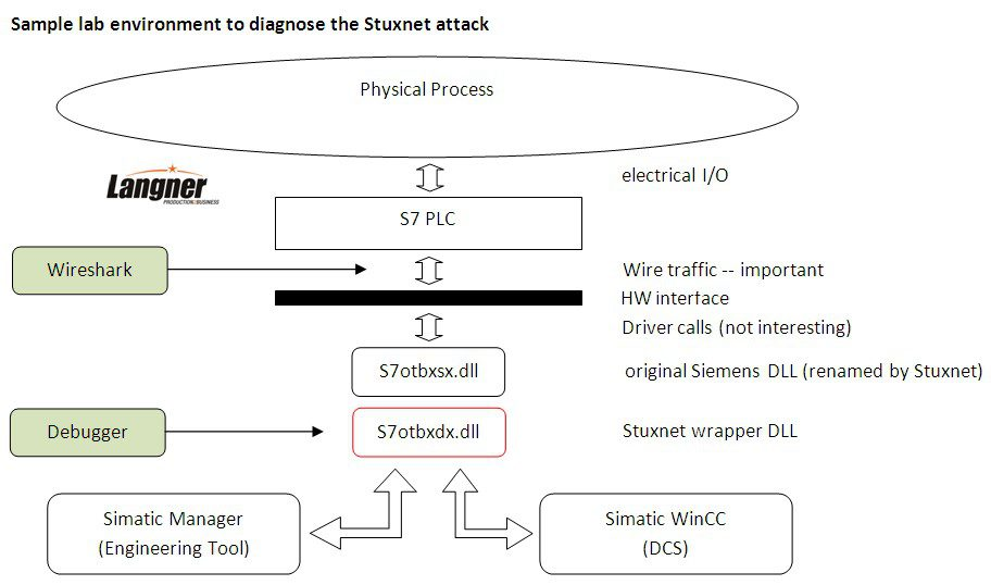 Ralph's step-by-step guide to get a crack at Stuxnet traffic and behavior