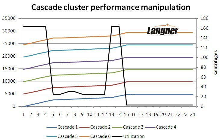 Cascade cluster performance manipuation
