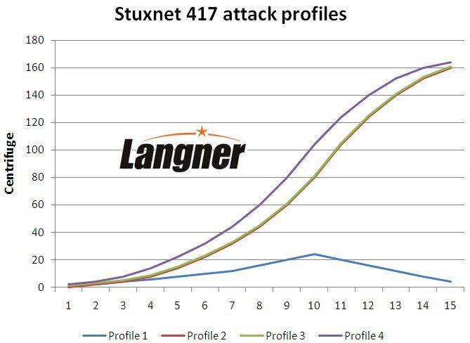 Stuxnet eats LEU