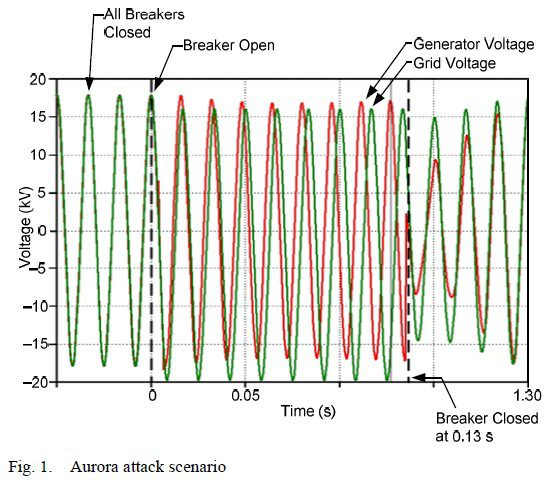 Real-world vulnerabilities in power generation