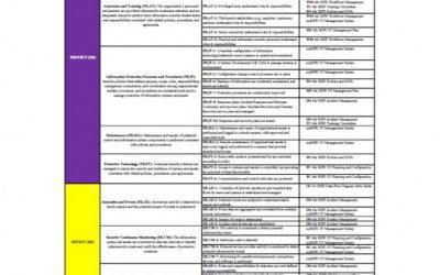 RIPE NIST CSF Profile for OT
