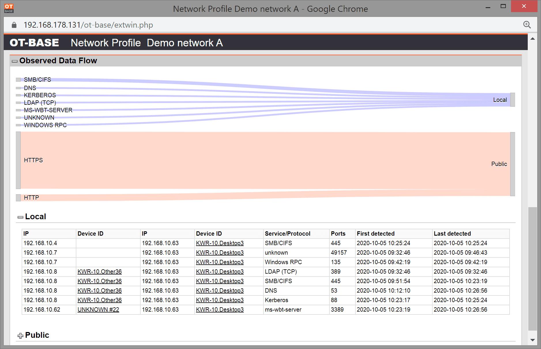 OT/ICS data flow